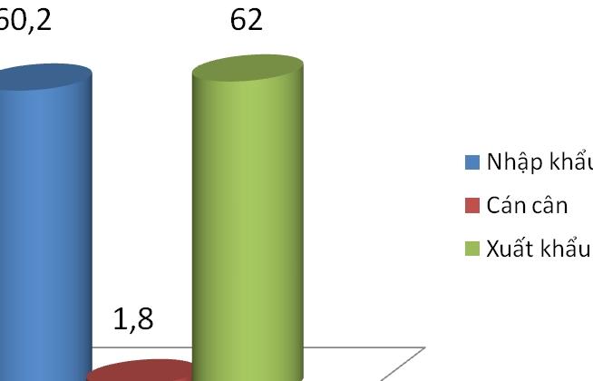 Xuất khẩu tăng hơn 11 tỷ USD