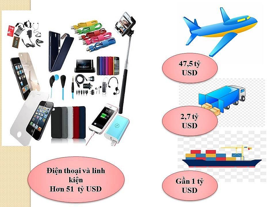 """Infographics: Hàng Việt """"xuất ngoại"""", điện thoại chuộng máy bay, dệt may đi tàu biển"""