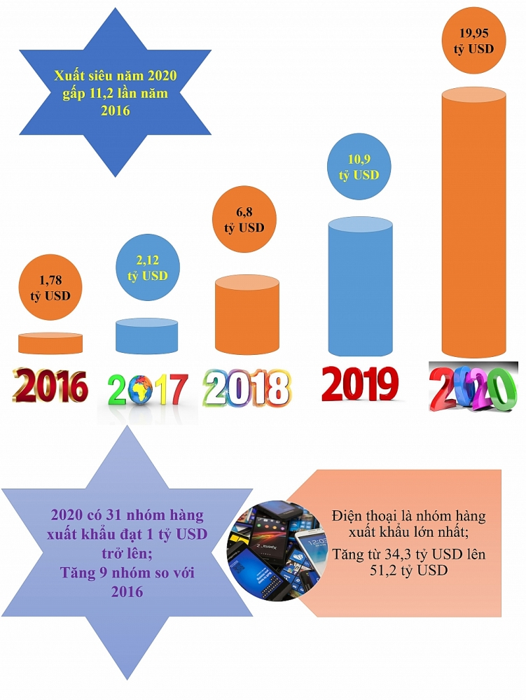 Infographics: Nhiệm kỳ Chính phủ 2016 2021, kim ngạch xuất nhập khẩu tăng gần 195 tỷ USD