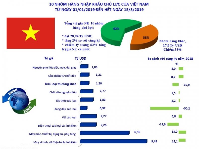 Infographics: 10 nhóm hàng nhập khẩu lớn nhất tính đến 15/3