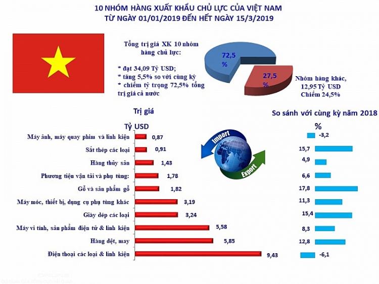 infographics 10 nhom hang xuat khau lon nhat tinh den 153