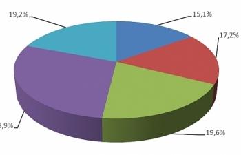 Chi gần 1 tỷ USD nhập linh kiện và phụ tùng ô tô