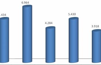 Hải quan Hải Phòng thu ngân sách tăng hơn 13.000 tỷ đồng