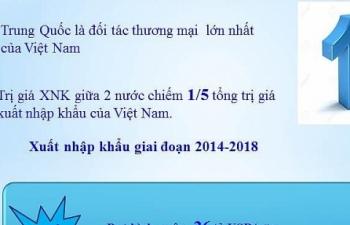 Infographics: Tổng quan thương mại Việt Nam- Trung Quốc
