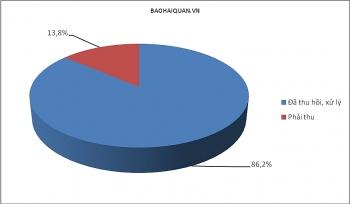 Hải quan Hải Phòng xử lý 39,5 tỷ đồng nợ thuế