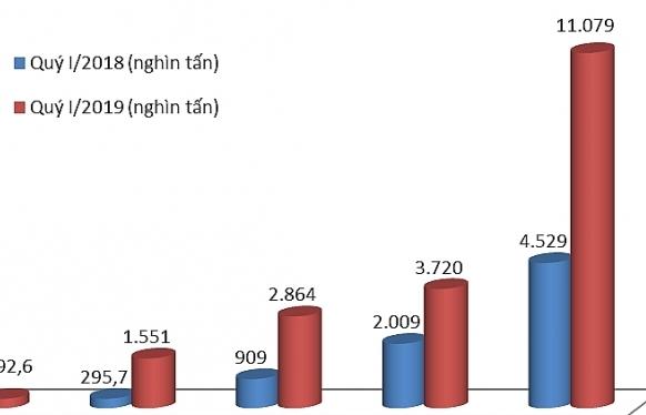 Nhập khẩu than đá tăng chóng mặt hơn 6,55 triệu tấn