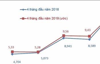 Kim ngạch xuất nhập khẩu ước đạt 157 tỷ USD
