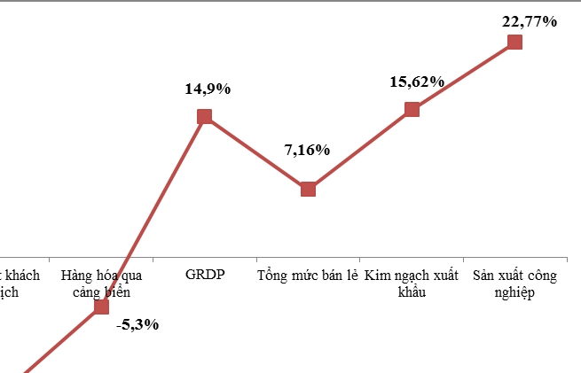 Hải Phòng: Thu ngân sách, hàng hóa qua cảng giảm vì Covid-19