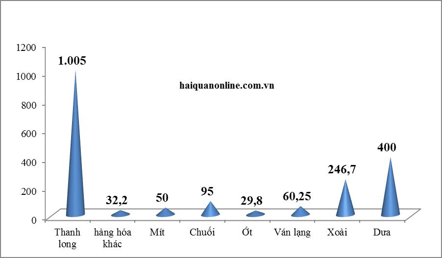 Lào Cai: Trung Quốc không nhận hàng của tài xế địa phương khác, chỉ nhận của tài xế Lào Cai