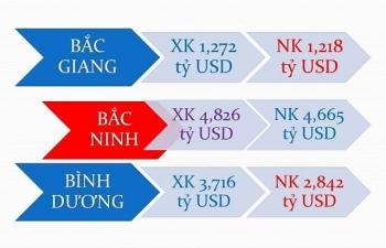 Infographics: 9 tỉnh, thành xuất khẩu tỷ USD