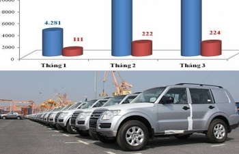 12.000 ô tô nhập khẩu trong tháng 3