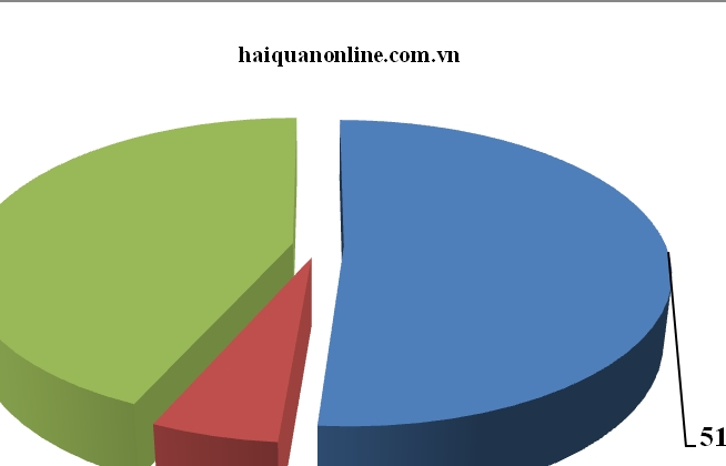 Hơn 400.000 lô hàng được thông quan tại Hải quan Hải Phòng trong quý I