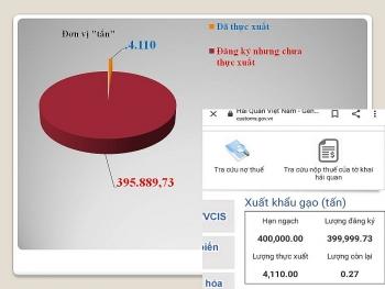 Xuất khẩu 400.000 tấn gạo: Hải quan thực hiện đúng quy định của Bộ Công Thương