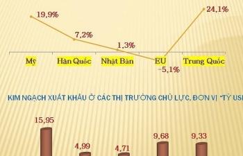 Xuất khẩu quý I tăng trưởng dương ở hầu hết thị trường lớn