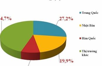 Chi gần 60 tỷ USD, Việt Nam nhập khẩu hàng hóa gì chủ yếu?