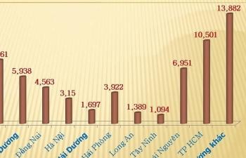 Địa phương đầu tiên đạt kim ngạch xuất khẩu 10 tỷ USD