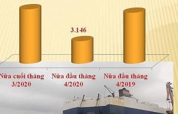 Ô tô nhập khẩu giảm mạnh 50%