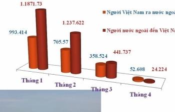 Bộ Công an: Người nước ngoài đến Việt Nam giảm hơn 94%