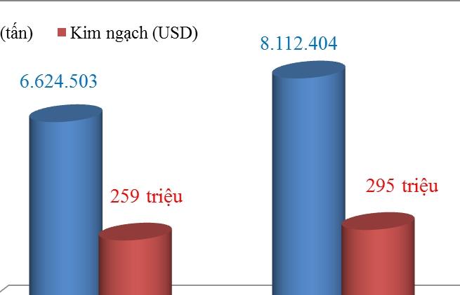 Xuất khẩu xi măng và clinker tăng 1,5 triệu tấn