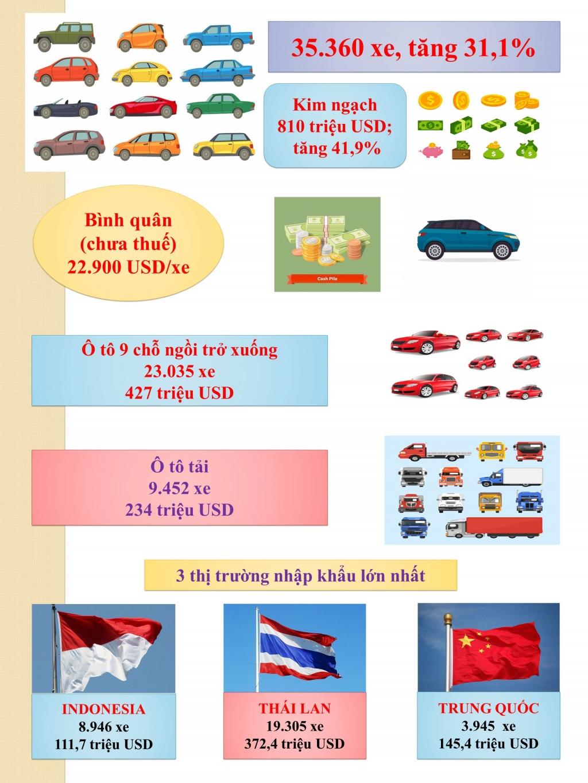 Infographics: Tổng quan nhập khẩu ô tô nguyên chiếc quý 1/2021