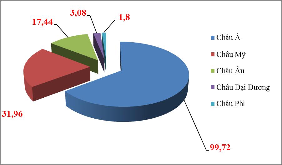 Xuất nhập khẩu với các thị trường châu Á đạt gần 100 tỷ USD