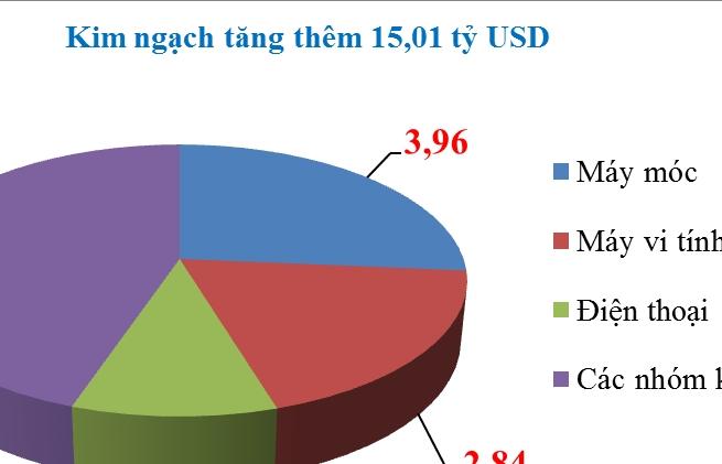 """3 nhóm hàng xuất khẩu tăng trưởng """"tỷ đô"""""""