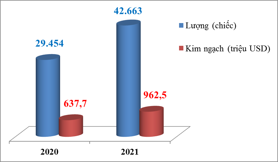 Hơn 7.000 ô tô nhập khẩu nửa đầu tháng 4