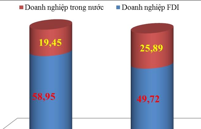 Xuất nhập khẩu của doanh nghiệp FDI tăng thêm 25 tỷ USD