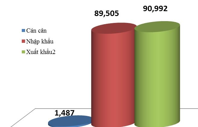 Việt Nam nhập siêu hơn 1 tỷ USD nửa đầu tháng 4