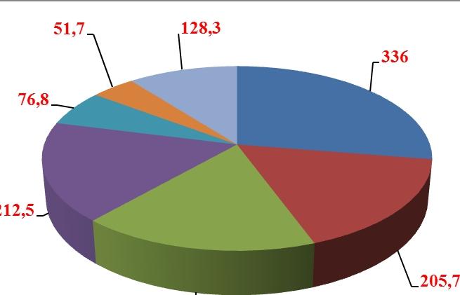 Nhập khẩu linh kiện, phụ tùng ô tô tăng gần 400 triệu USD