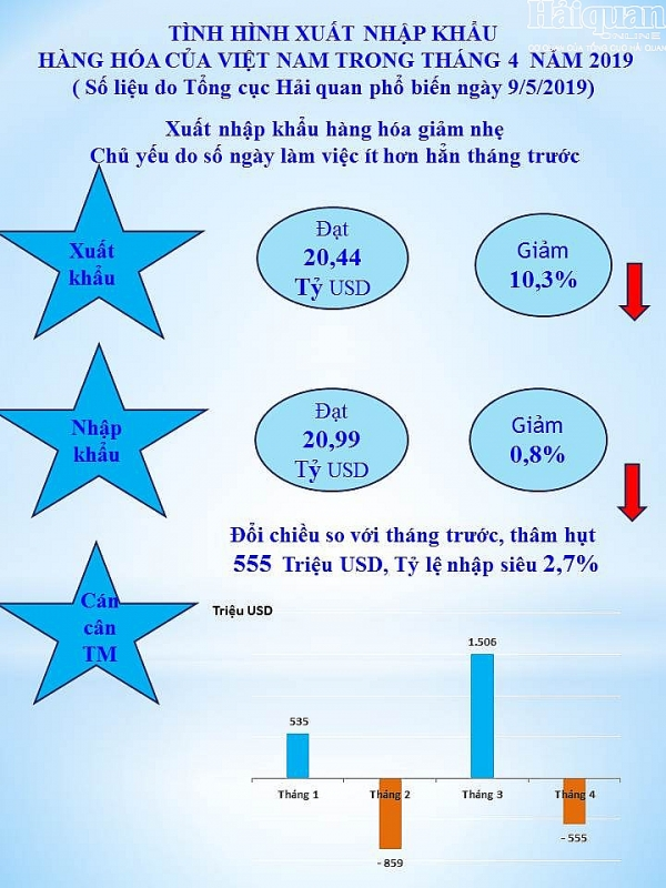infographics net noi bat cua hoat dong xuat nhap khau thang 4