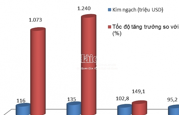 Kim ngạch nhập khẩu ô tô tại Hải Phòng có xu hướng giảm