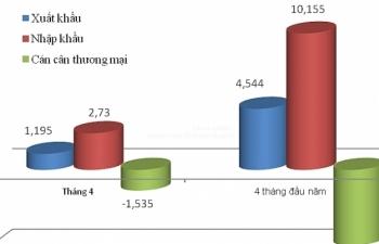 Hà Nội nhập siêu gần 6 tỷ USD