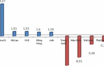 Nhập siêu từ Trung Quốc tăng gần 60%