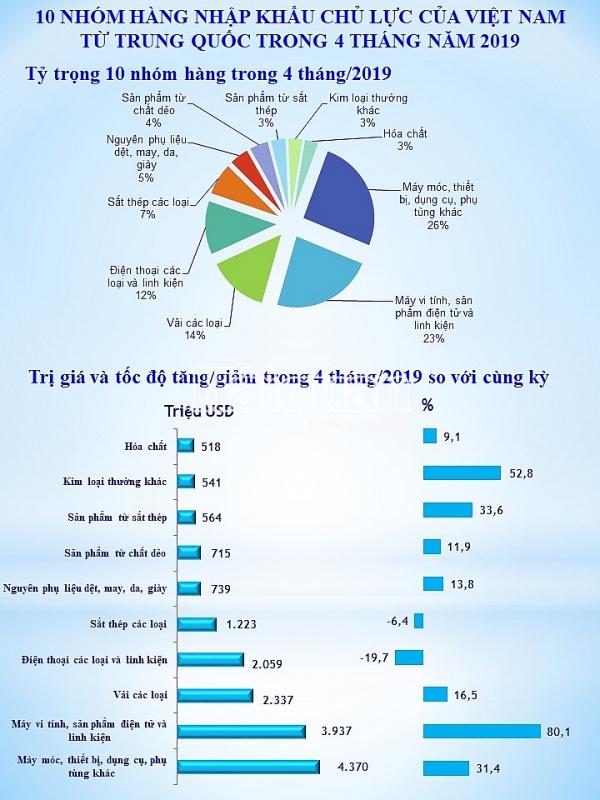 infographics dien bien dang chu y ve nhap khau hang trung quoc 4 thang dau nam