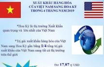 infographics xuat khau sang hoa ky tang hon 4 ty usd