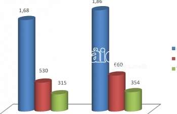 Sắt thép phế liệu nhập khẩu từ Đài Loan tăng mạnh trong tháng 4