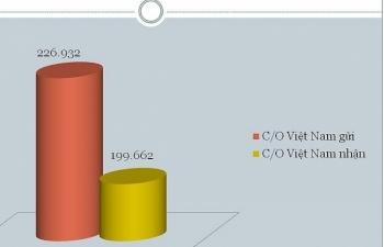 Việt Nam trao đổi hơn 400 nghìn C/O điện tử với các nước ASEAN