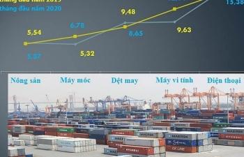 """Xuất khẩu gần 81 tỷ USD, ngành nào """"vượt khó"""", nhóm nào """"lâm nguy""""?"""