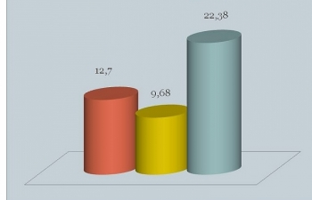 Xuất nhập khẩu với Trung Quốc đạt hơn 35 tỷ USD
