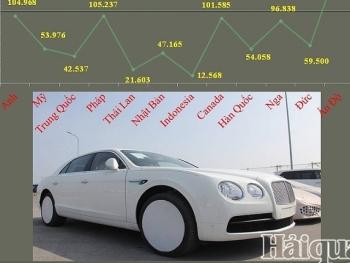 Ô tô nhập khẩu từ nước nào đắt nhất?