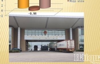 Xuất khẩu lao dốc, Việt Nam nhập siêu gần 1 tỷ USD nửa đầu tháng 5