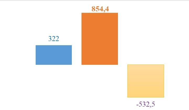 Nhập siêu nửa tỷ USD từ Argentina trong 4 tháng