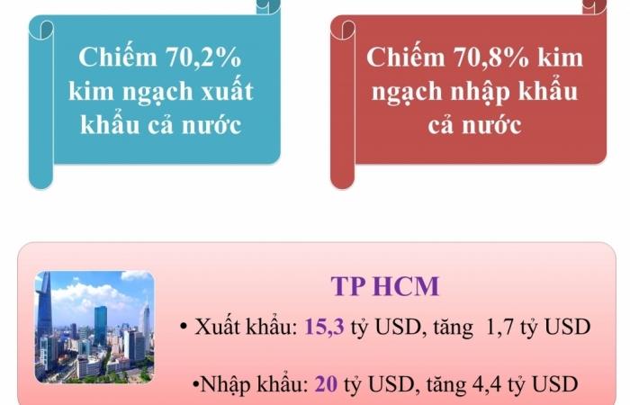 """Infographics: 8 tỉnh thành có kim ngạch xuất nhập khẩu """"chục tỷ USD"""