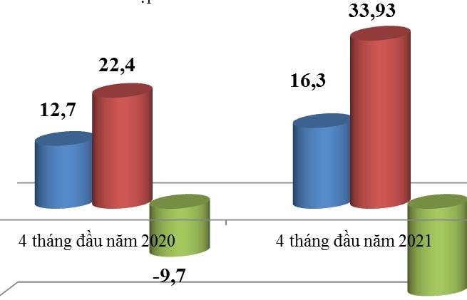 4 tháng nhập siêu từ Trung Quốc hơn 17 tỷ USD, tăng mạnh 82%