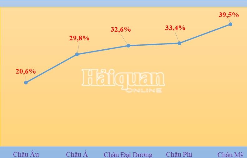 Châu Á là thị trường xuất nhập khẩu lớn nhất của Việt Nam
