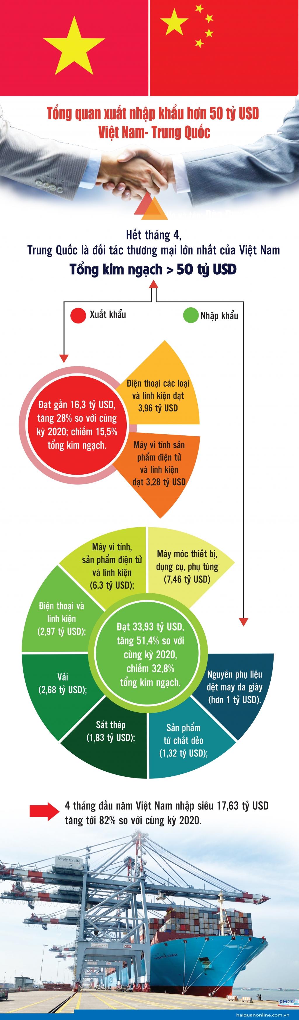 Infographics: Hơn 50 tỷ USD kim ngạch xuất nhập khẩu giữa Việt Nam- Trung Quốc