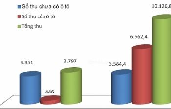 Hải quan Hải Phòng khu vực I tăng thu ngân sách gần 6.400 tỷ đồng