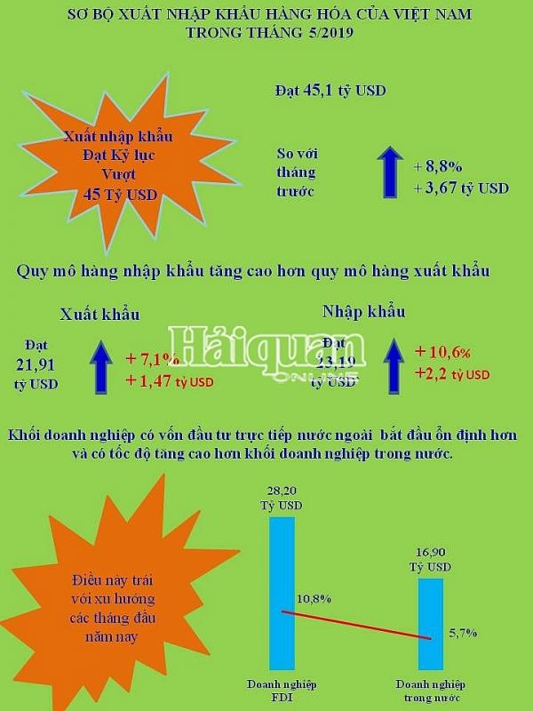 infographics nhung con so an tuong ve xuat nhap khau thang 5
