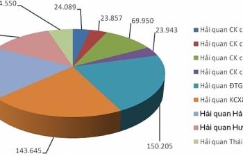 5 tháng Hải quan Hải Phòng xử lý gần 690.000 tờ khai xuất nhập khẩu